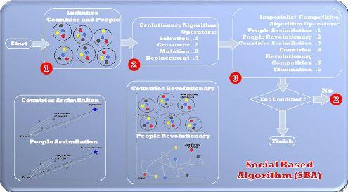 http://www.icasite.info/icasite/post_i/social-based-algorithm-sba.JPG